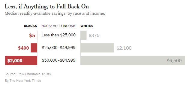 NYTimes Wealth Gap